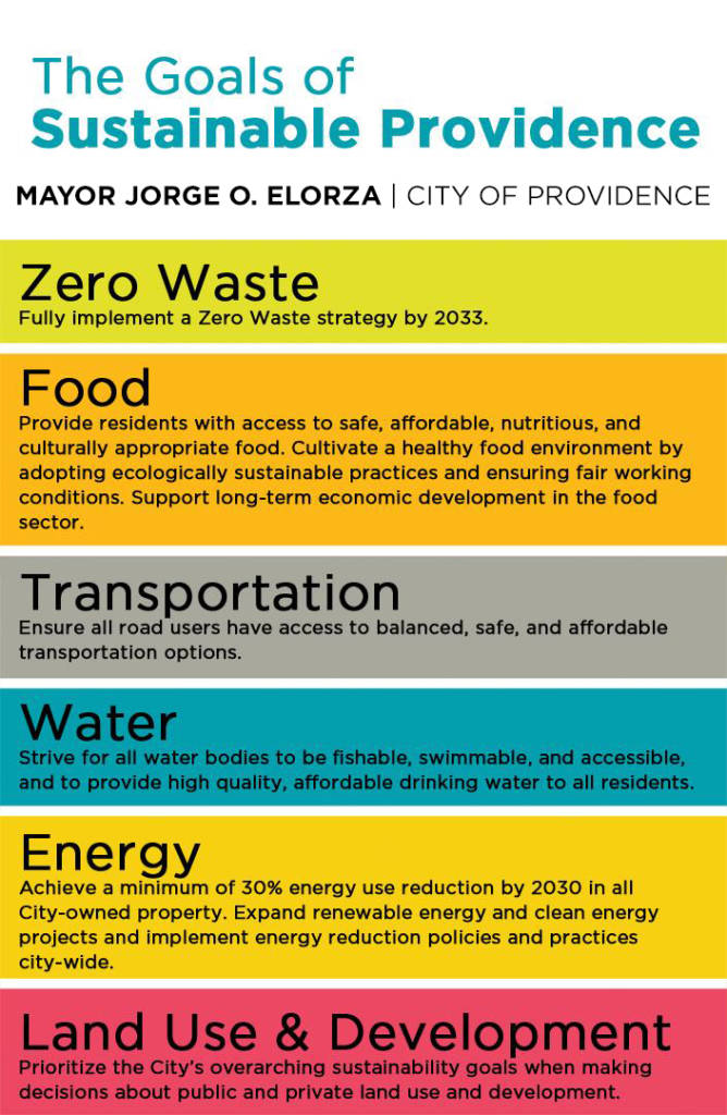 Sustainability Goals Palm Card 2015