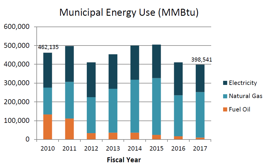 graph showing City of Providence's electricity, natural gas, and fuel oil consumption, FY 2010 to FY 2017.